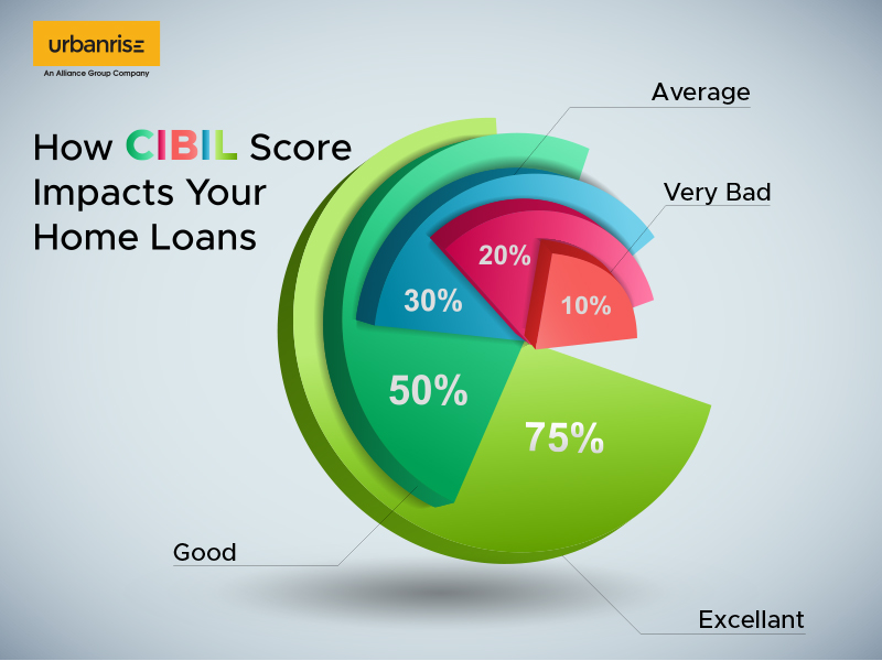 How Cibil Score Impacts Your Home Loans
